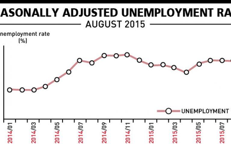 معدل البطالة تركيا