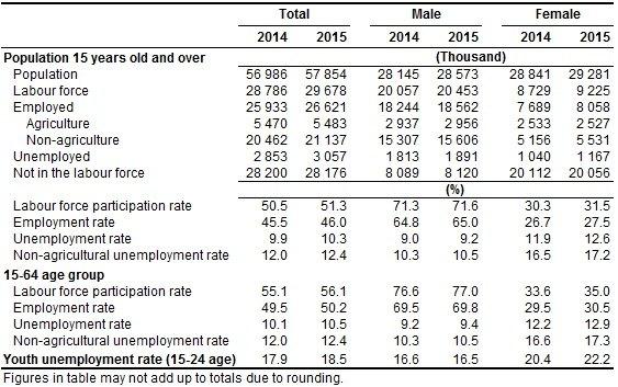 معدل البطالة في تركيا