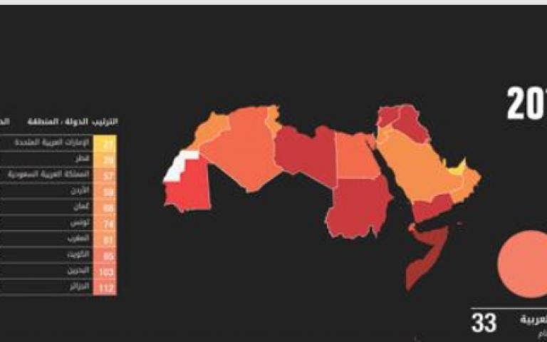 الكويت تتراجع 10 مراكز على مؤشر «مدركات الفساد»!