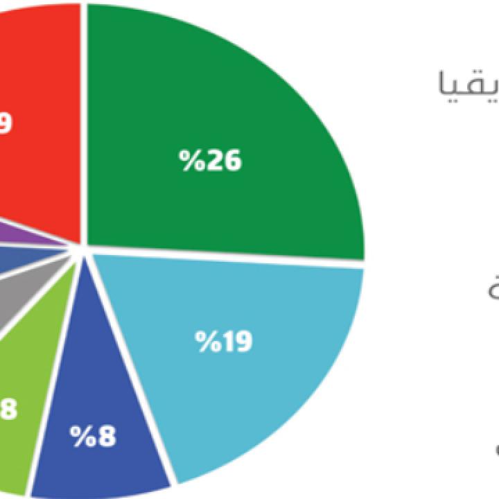 الكويت وأبو ظبي والإمارات العربية المتحدة من بين الأسواق السيادسة الأعلى تصنيفاً في الأسواق الناشئة (موديز)